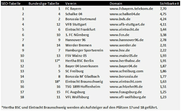 Smart lemon seo studie bundesliga seo check for Bundesliga die tabelle
