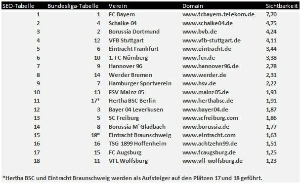 SMART LEMON - Die Bundesliga im SEO-Check - Die SEO-Tabelle 2013-2014 zum Bundesligastart