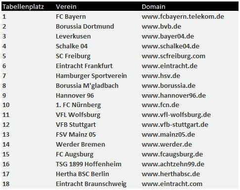 SMART LEMON - Die Bundesliga im SEO-Check - SEO-Sichtbarkeit Bundesliga Tabelle