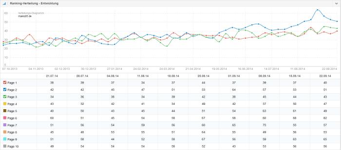 Ranking Verteilung mainz05.de