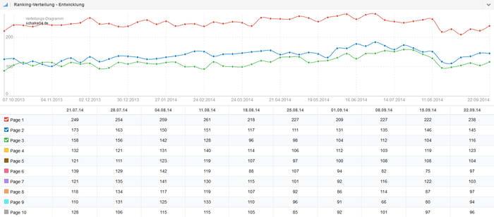 Ranking Verteilung schalke04.de