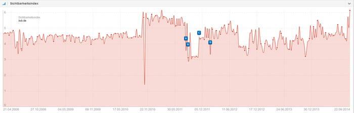 Sichtbarkeitsindex bvb.de