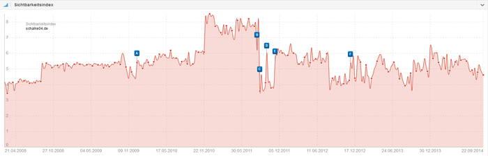 Sichtbarkeitsindex schalke04.de