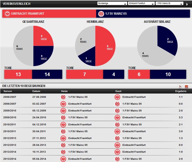 Vereinsvergleich Eintracht - Mainz Derby