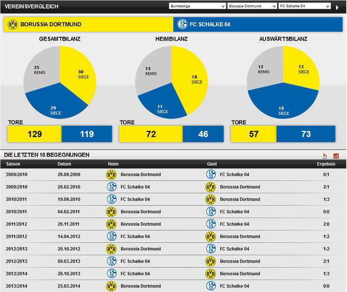 Vereinsvergleich BVB vs. Schalke