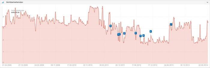 sichtbarkeitsindex eintracht.de_700