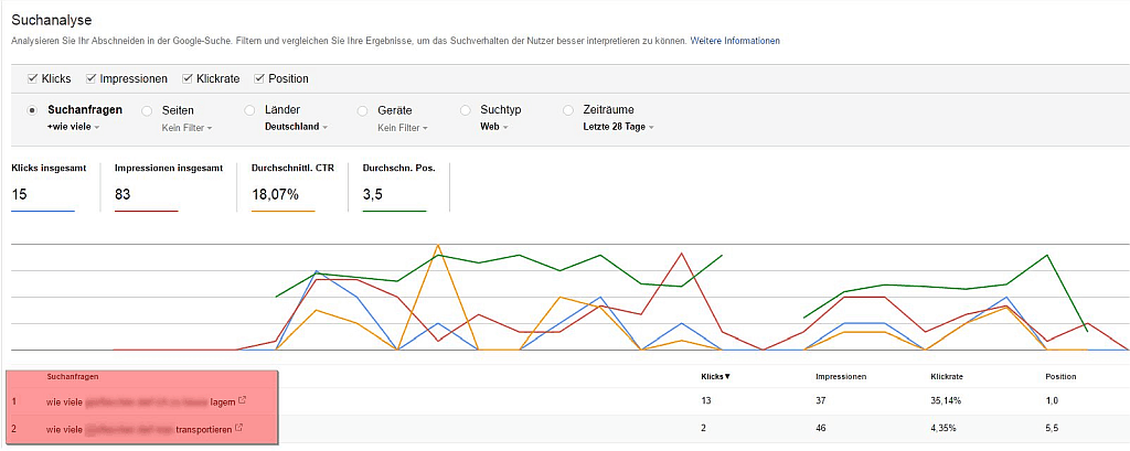 Google Search Console Report - Screenshot Report Suchanalyse - Fragen finden
