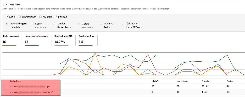 Google Search Console Report - Screenshot Report Suchanalyse - Fragen finden