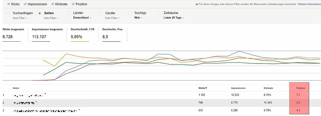 Google Search Console Report - Screenshot Report Suchanalyse Rankings