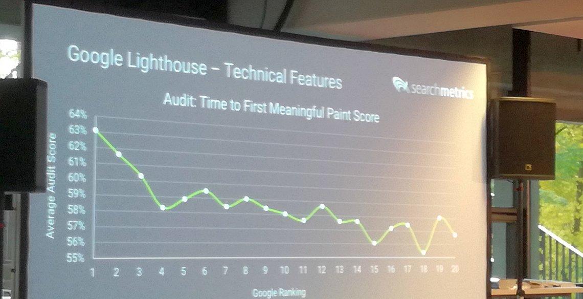 Learnings aus 20.000 Lighthouse-Audits - Vortrag SEO-Day 2018 - SMART LEMON
