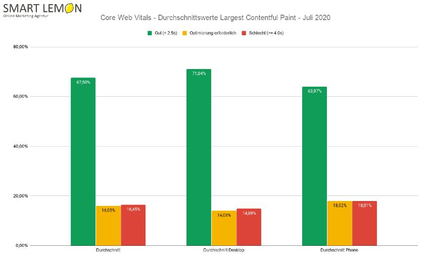 Core Web Vitals - Durchschnittswerte LCP - SMART LEMON
