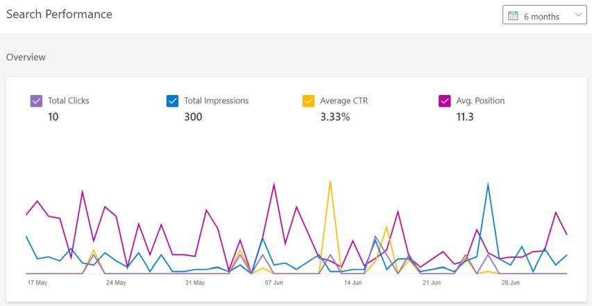 Bing Webmaster Tools Search Performance Overview Smart Lemon